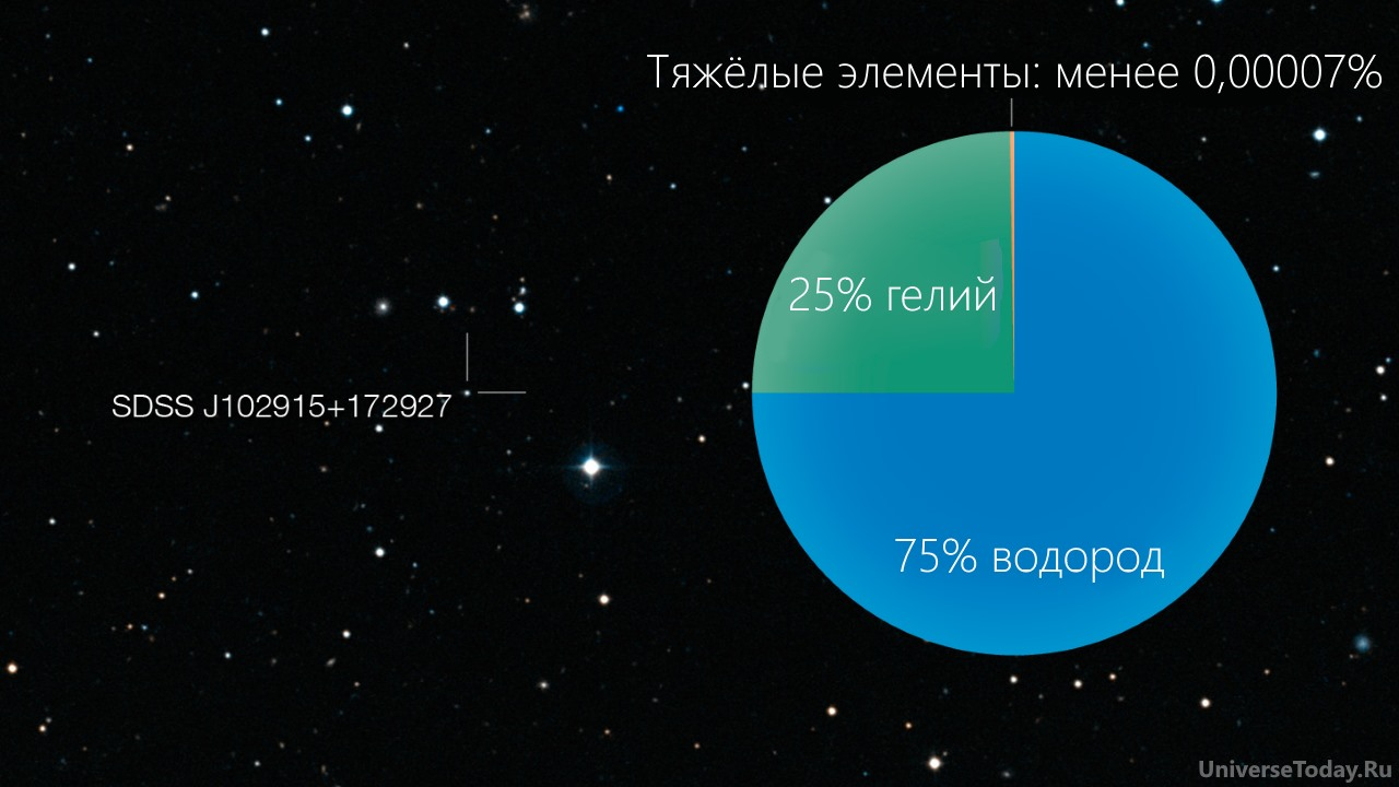 SDSS J102915 + 172927