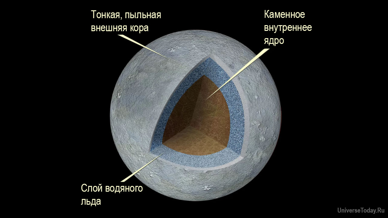 Структура Цереры