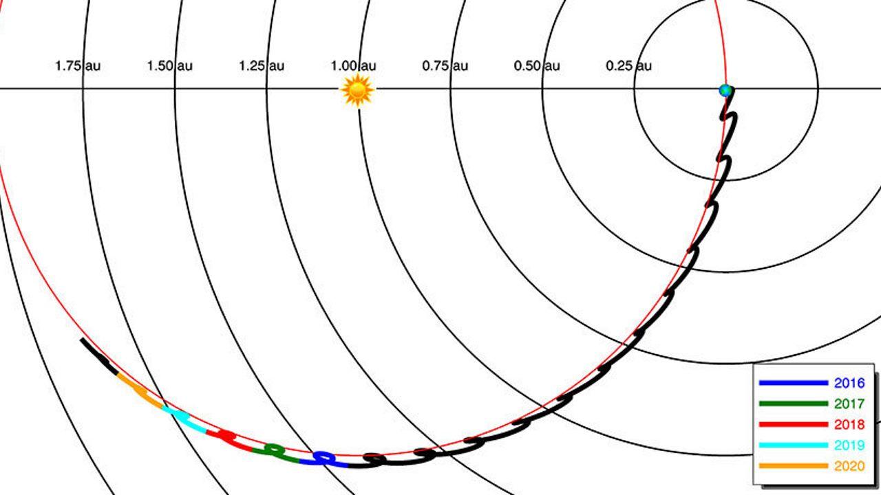 Орбита телескопа