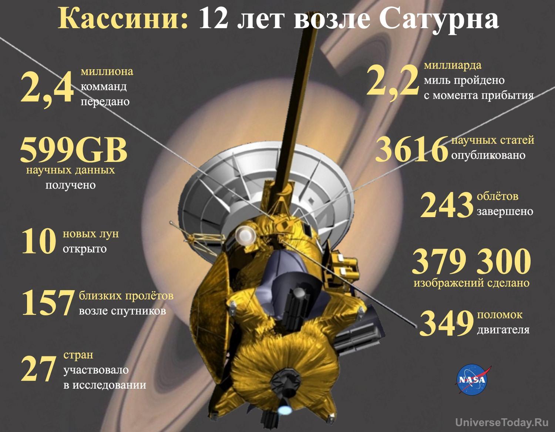 Сатурн, кольца и спутники